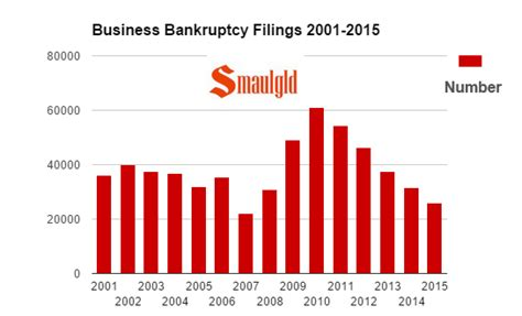 Bankruptcy In America  Smaulgld. Setup A Website For Free Office Movers Boston. University Of Chicago Business School. Degree In Sports Science Orange County Lawyer. What Charge Does Dna Have Attorney For Wills. Hosted Database Solutions Amex Car Insurance. Dental Insurance For The Elderly. Always Available Bail Bonds Dodge Ram Test. Physical Therapy Vision Statement