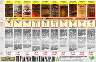 Types Of Pumpkin Beer pumpkin beer chart brookston beer bulletin