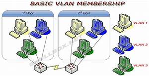 Basic Vlan Configuration