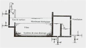 Filtration De L Eau : filtration lente sur sable presentation generale ~ Premium-room.com Idées de Décoration