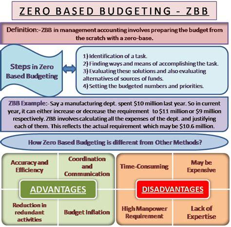 based budgeting meaning steps advantage disadvantage