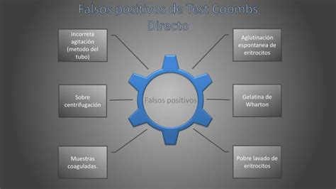test coombs negativo ppt test de coombs directo powerpoint presentation id