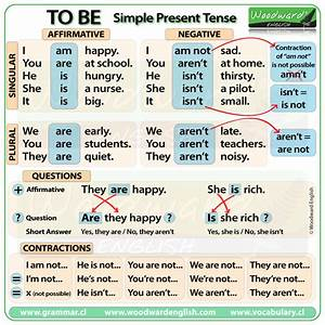 TO BE Simple present tense in English English Grammar Pinterest English