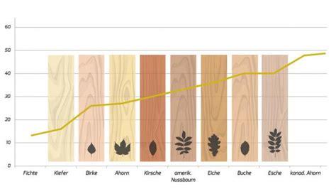 Härte Holz welche farbe fr holz schner wohnen farbe buntlack