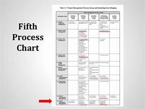 Discussion Pmbok Fifth Edition Vs Fourth Edition Vs Iso 21500 Project U2026