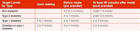 blood sugar level range