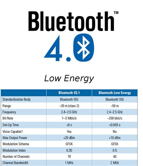 range of bluetooth low energy the 3g4g different flavours of bluetooth 4 0 4 1 low energy smart smart ready