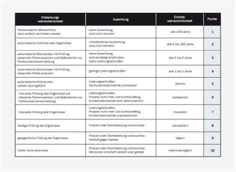 prozessoptimierung projektmanagement handbuch