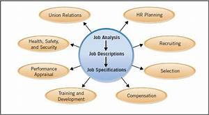 Human Resource Management Quick Guide