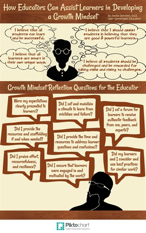 educator   growth mindset  professional