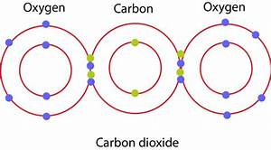 What are the Examples of Covalent Bond | Chemistry ...