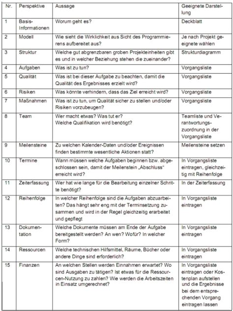 seprojektmanagement stefans wiki