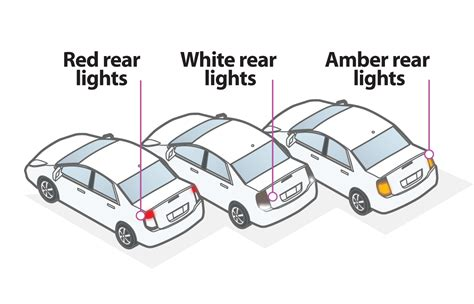 Rear Car Lights Explained