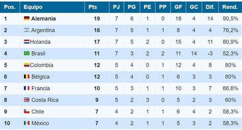 No te pierdas la tabla de posiciones de las eliminatorias rumbo a qatar 2022, para que puedas mira los resultados y la tabla de posiciones de la segunda jornada de las eliminatorias al mundial de. Tabla de Posiciones Definitiva Mundial Brasil 2014