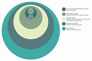 Onion Diagram Process Design