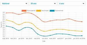Comparateur Taux Credit : meilleurs taux de cr dit immobilier en octobre 2018 des taux bas mais une petite hausse en ~ Medecine-chirurgie-esthetiques.com Avis de Voitures