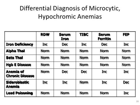 Microcytic Anemia Diagnosis