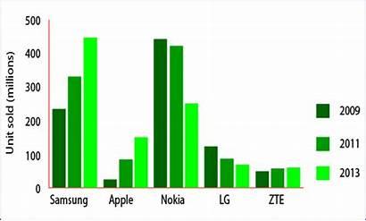 Phone Sales Mobile Graph Market Global 2009