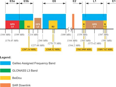 Radio Frequencies For Gnss