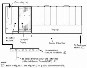 Control System Grounding