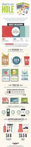 48 Best Images About Apartment Guide Infographics On