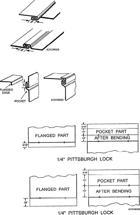 WNS Pittsburgh Lock Seam Closers/ Lockers