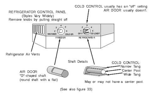 Gofar Services Llc Appliance Repair Houston