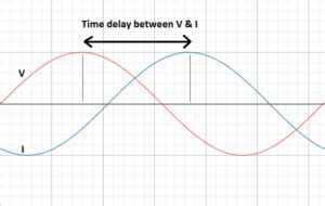 Calculating Phase Difference Between Two Waves Voltage