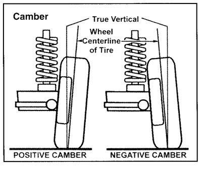 camber caster bushing adjustment ford bronco forum