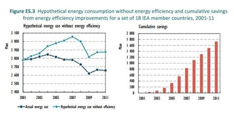 Global energy efficiency market worth $310bn a year, say ...