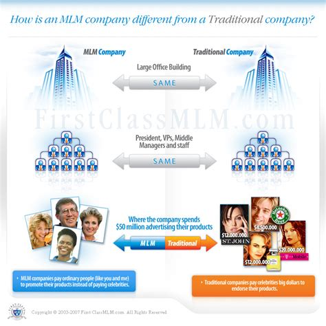marketing companies back mlm organizations