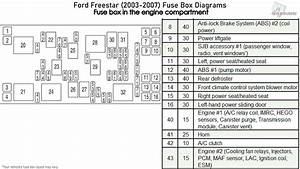Ford Freestar  2003-2007  Fuse Box Diagrams