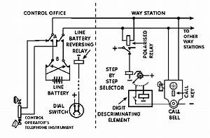 Control Telephone Systems