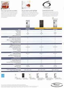 Appliance Information  Whirlpool Side