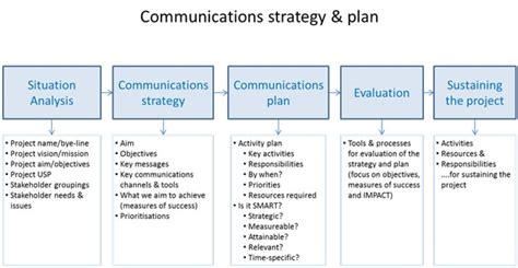 communication strategy jisc sustaining and embedding innovations communications and stakeholder engagement strategies