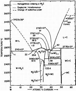 Phase Diagram Of W