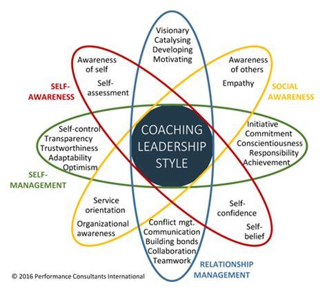 coaching  emotional intelligence  inseparable