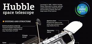 Hubble Space Telescope Diagram And Cool Facts