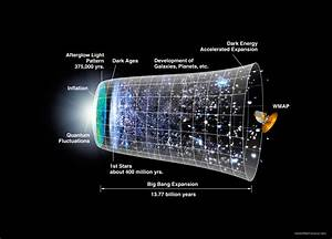 Timeline of the Universe Image