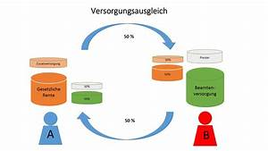 Teilrente Berechnen : bg rentenberechnung kfz versicherung ~ Themetempest.com Abrechnung