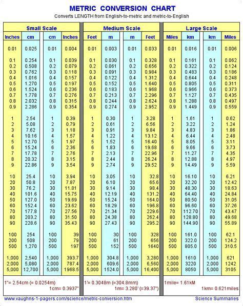 metric conversion table ideas  pinterest