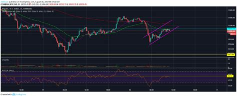 Institutional investors have been helping to drive the recent rally. Bitcoin (BTC) Likely To Fall Below $9,500 Again As Bulls Lose Control - Crypto Daily™
