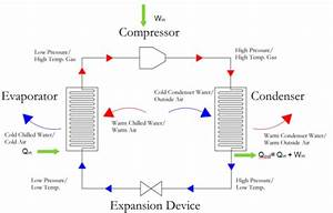 Vapor Compression Cycle  The Compressor For The Mechanical
