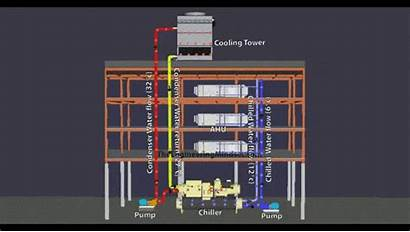 Cooling Tower Chiller Ahu Air Unit Together