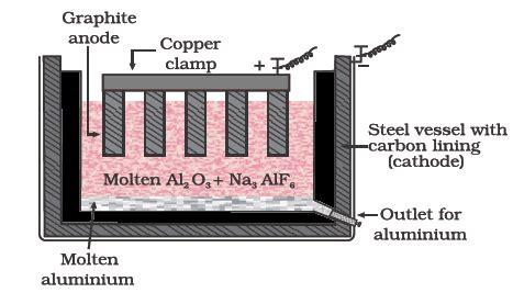 revision notes  general principles processes  isolation  metals askiitians