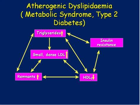 LDL HDL : Good Bad, cholesterol
