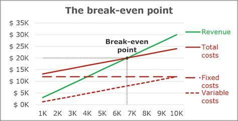 create  break  chart  excel microsoft