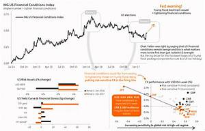 Warning Lights Flashing for Financial Conditions: ING