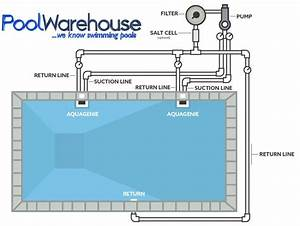Pool Kit Plumbing Accessories  Pool Warehouse  Inground Pool Kits