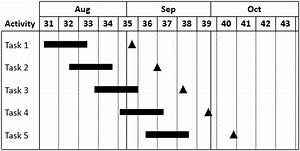 How To Create A Gantt Chart In Powerpoint    Think